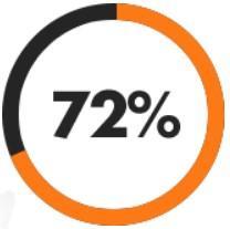 ¡Quema un 72% más de grasa durante los entrenamientos activos!